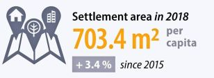 Eurostat 2020 - Indikator Settlement area in 2018